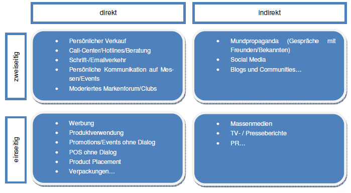 Kategorisierung der Customer Touchpoints