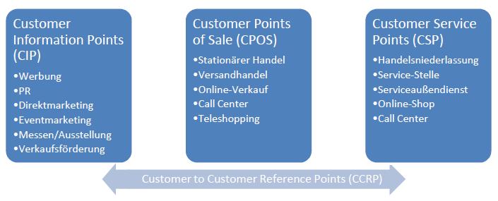 Zeitliche Einteilung der Customer Touchpoints