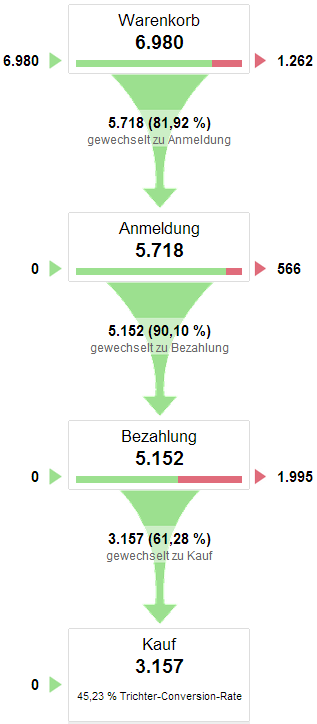 Check-Out Prozess im Webanalyse Tool Google Analytics