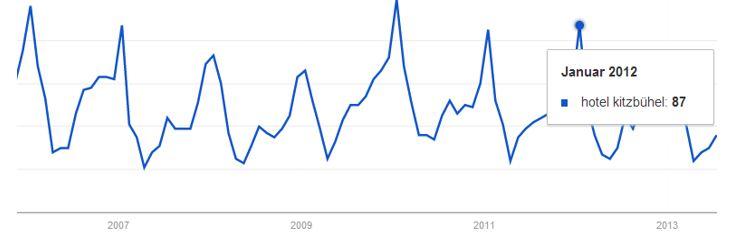 Google Trends, Suchbegriff: Hotel Kitzbühel
