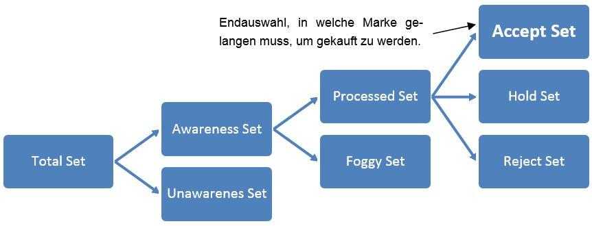 Informationssuche: Markenkategorisierung nach Brisoux und Laroche